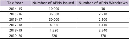 Number of APNs issued and withdrawn since the regime began