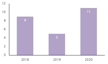 Acquisitions of struggling retail businesses more than doubled 2019-20