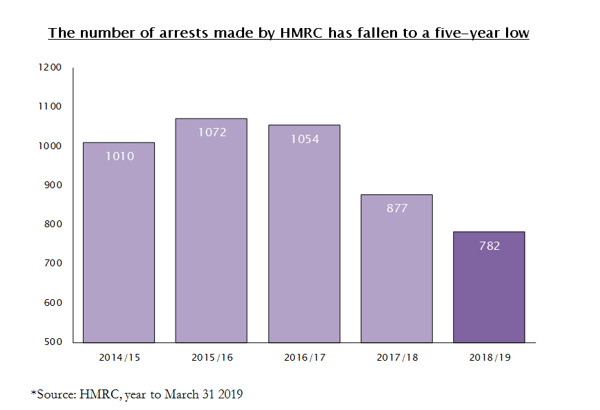 RPC law HMRC arrests Nov 2019