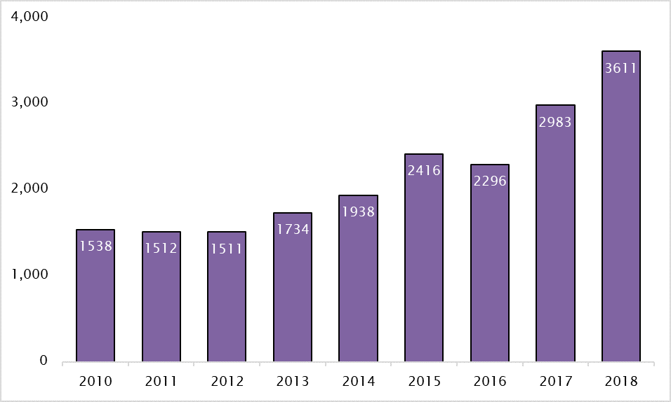 Graph showing steady increase of trade mark applications from 2010 to 2018