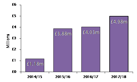 The value of fines issued by the ICO last year increased by 24% to £4.98m