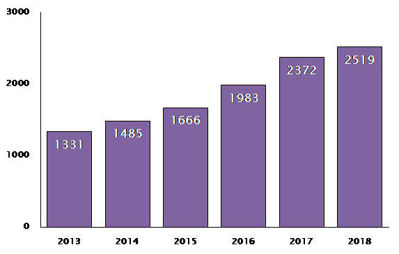 Graph showing trade mark registrations for beer increasing from 2013 to 2018